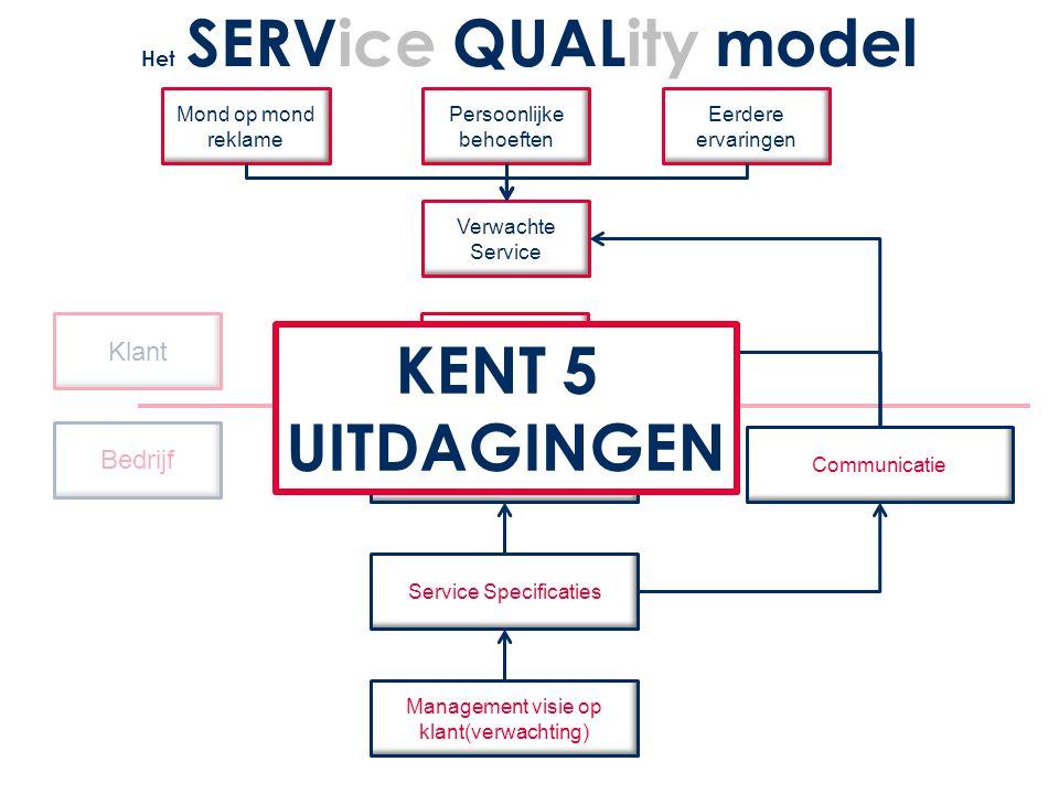 Klant Bedrijf Mond op mond reklame Persoonlijke behoeften Eerdere ervaringen Verwachte Service Ervaren Service Geleverde Service Service Specificaties Management visie op klant(verwachting) Communicatie Het SERVice QUALity model KENT 5 UITDAGINGEN