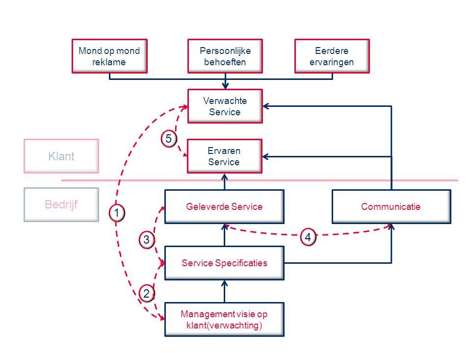 Klant Bedrijf Mond op mond reklame Persoonlijke behoeften Eerdere ervaringen Verwachte Service Ervaren Service Geleverde Service Service Specificaties Management visie op klant(verwachting) Communicatie 1 2 3 4 5