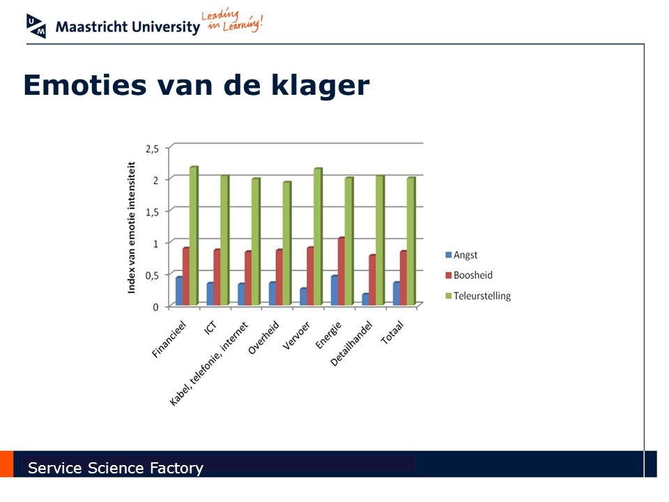 Faculty of Economics and Business Administration Service Science Factory Emoties van de klager
