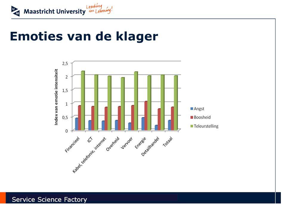 Faculty of Economics and Business Administration Service Science Factory Start bij de klager en niet bij de klacht Dit zal effect hebben op elk van de gaps!