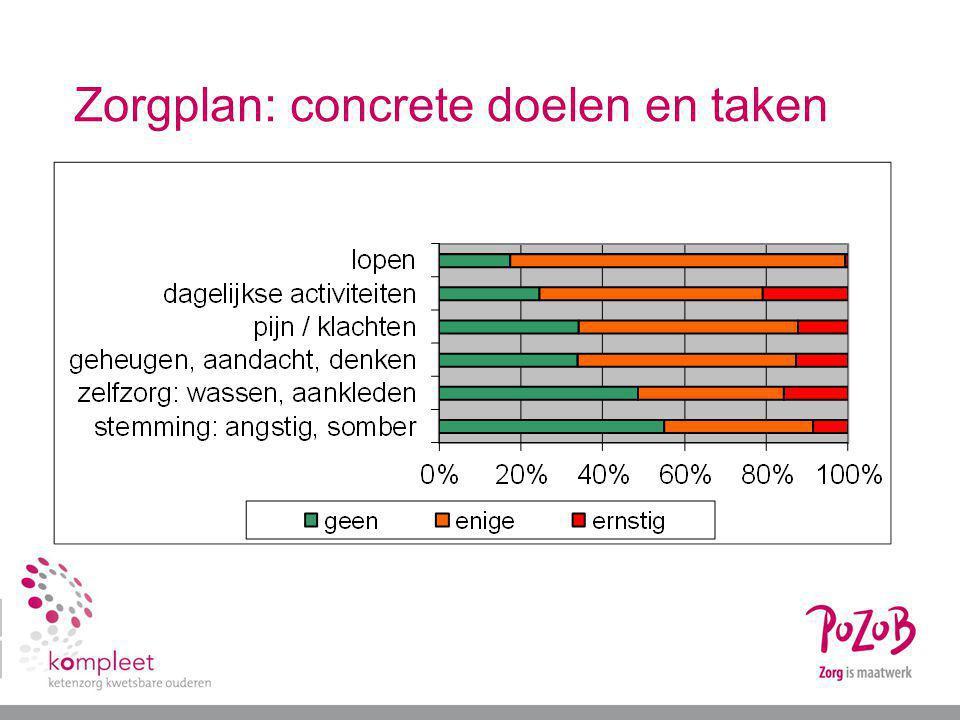 Zorgplan: concrete doelen en taken