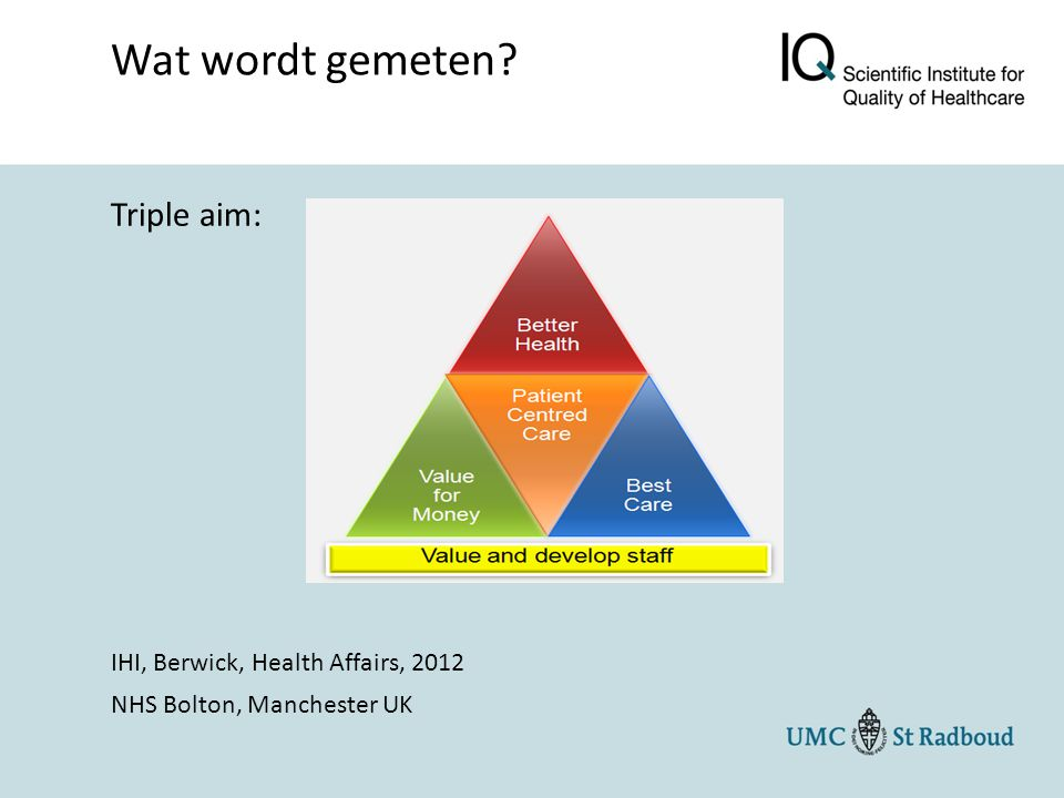 Triple aim: IHI, Berwick, Health Affairs, 2012 NHS Bolton, Manchester UK Wat wordt gemeten?