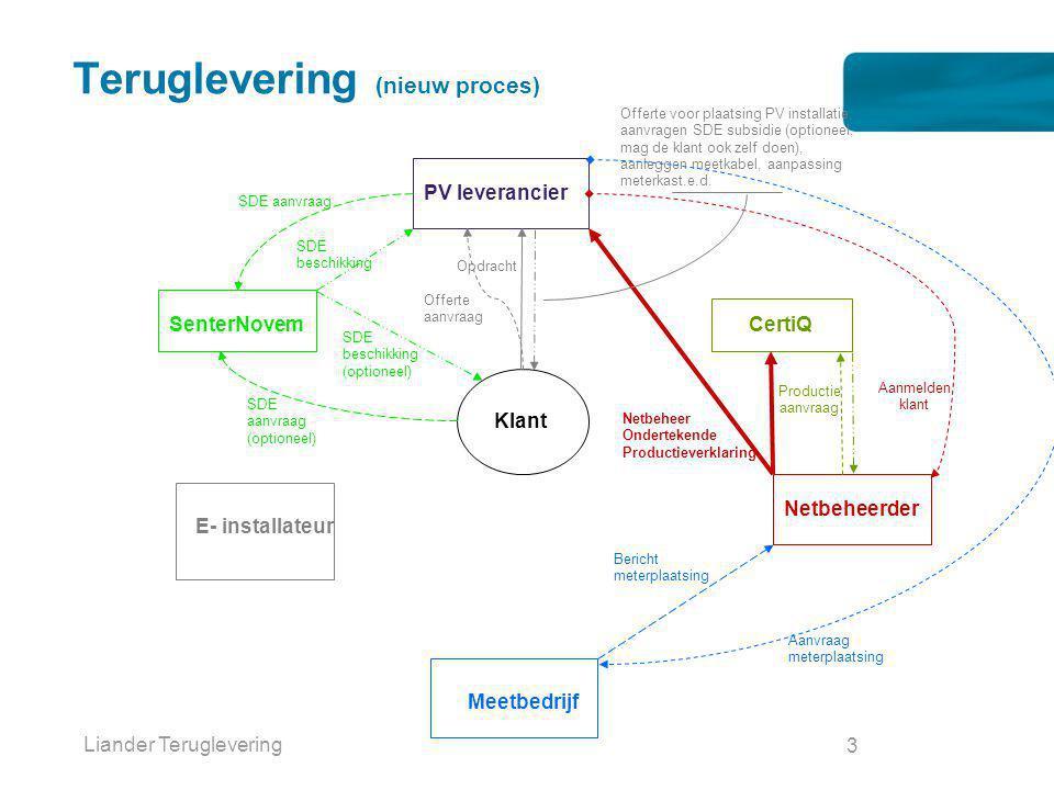 Liander Teruglevering 3 Teruglevering (nieuw proces) Klant SenterNovem SDE aanvraag (optioneel) SDE beschikking (optioneel) CertiQ PV leverancier Netb