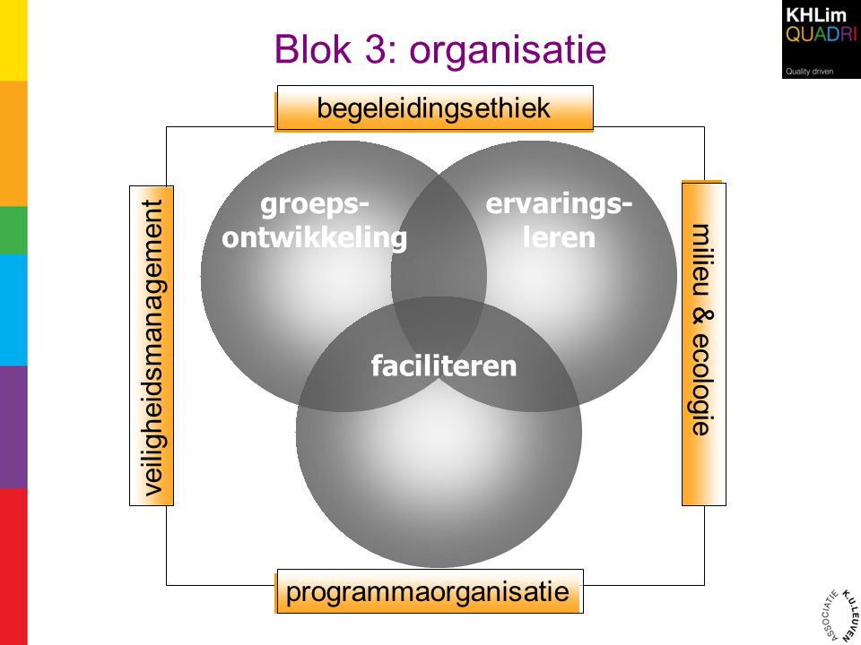 Blok 3: organisatie faciliteren groeps- ontwikkeling ervarings- leren faciliteren begeleidingsethiek programmaorganisatie milieu & ecologie veiligheid