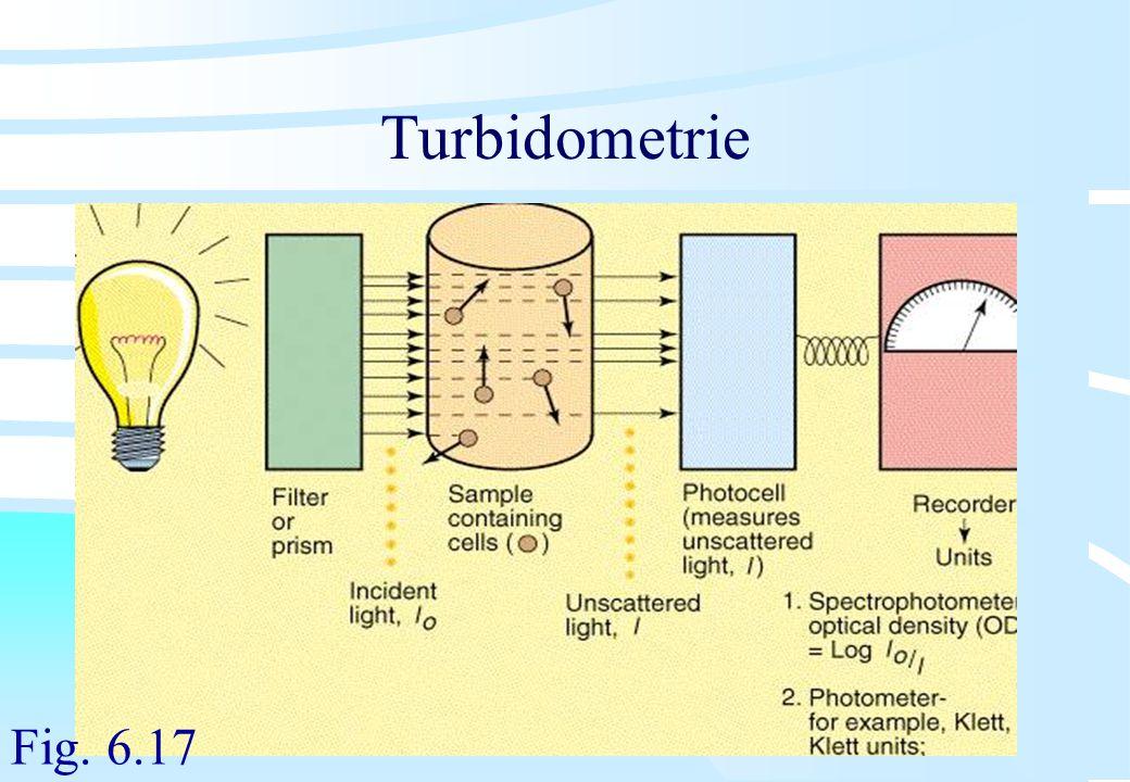 De microbiële cel, november 2008: colleges Westerhoff Turbidometrie Fig. 6.17