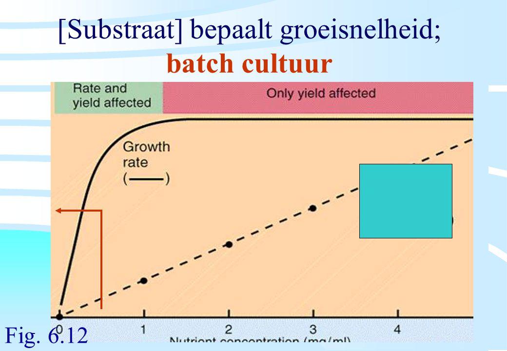 De microbiële cel, november 2008: colleges Westerhoff [Substraat] bepaalt groeisnelheid; batch cultuur Fig. 6.12