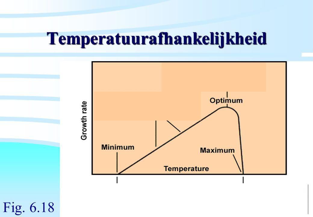 De microbiële cel, november 2008: colleges Westerhoff Temperatuurafhankelijkheid Fig. 6.18