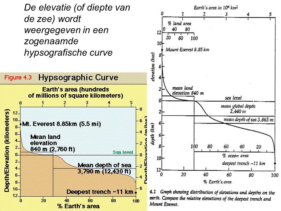 De elevatie (of diepte van de zee) wordt weergegeven in een zogenaamde hypsografische curve