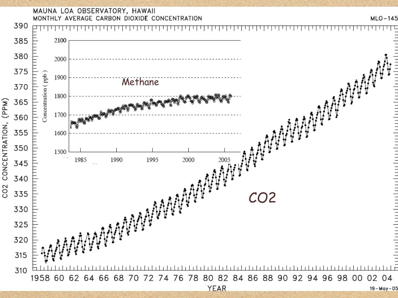 18 Methane CO2