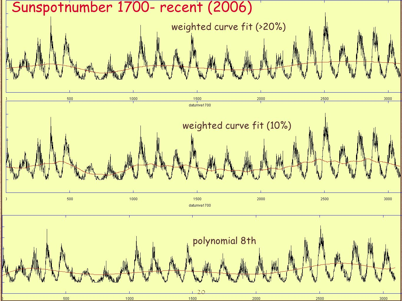 20 weighted curve fit (>20%) polynomial 8th weighted curve fit (10%) Sunspotnumber 1700- recent (2006)