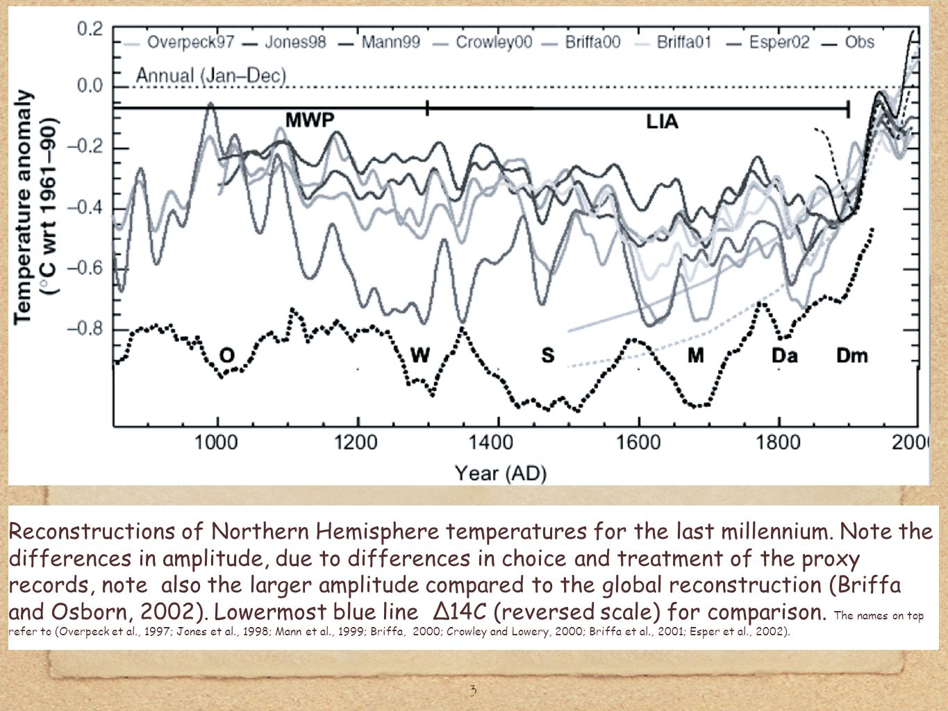 3 Reconstructions of Northern Hemisphere temperatures for the last millennium. Note the differences in amplitude, due to differences in choice and tre