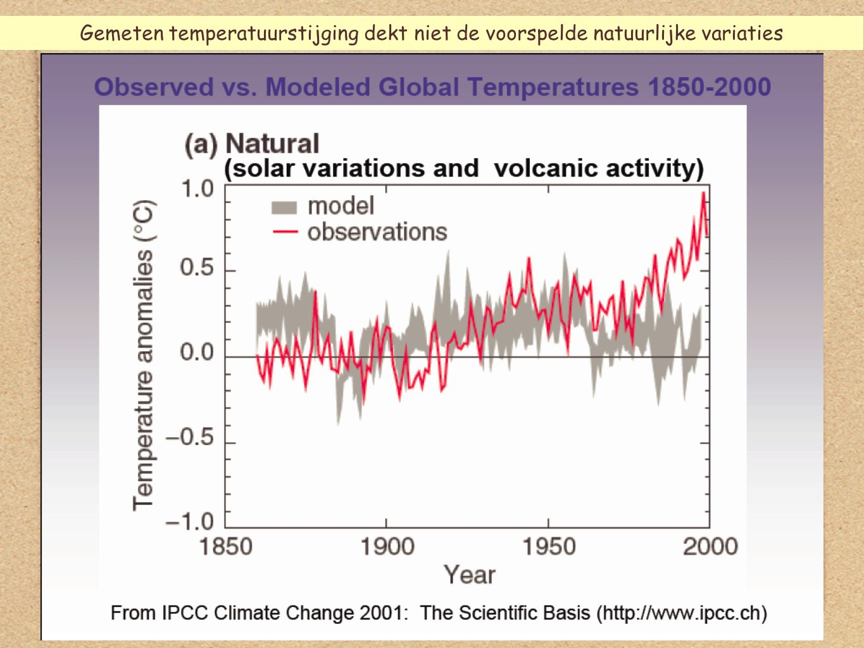 5 Gemeten temperatuurstijging dekt niet de voorspelde natuurlijke variaties