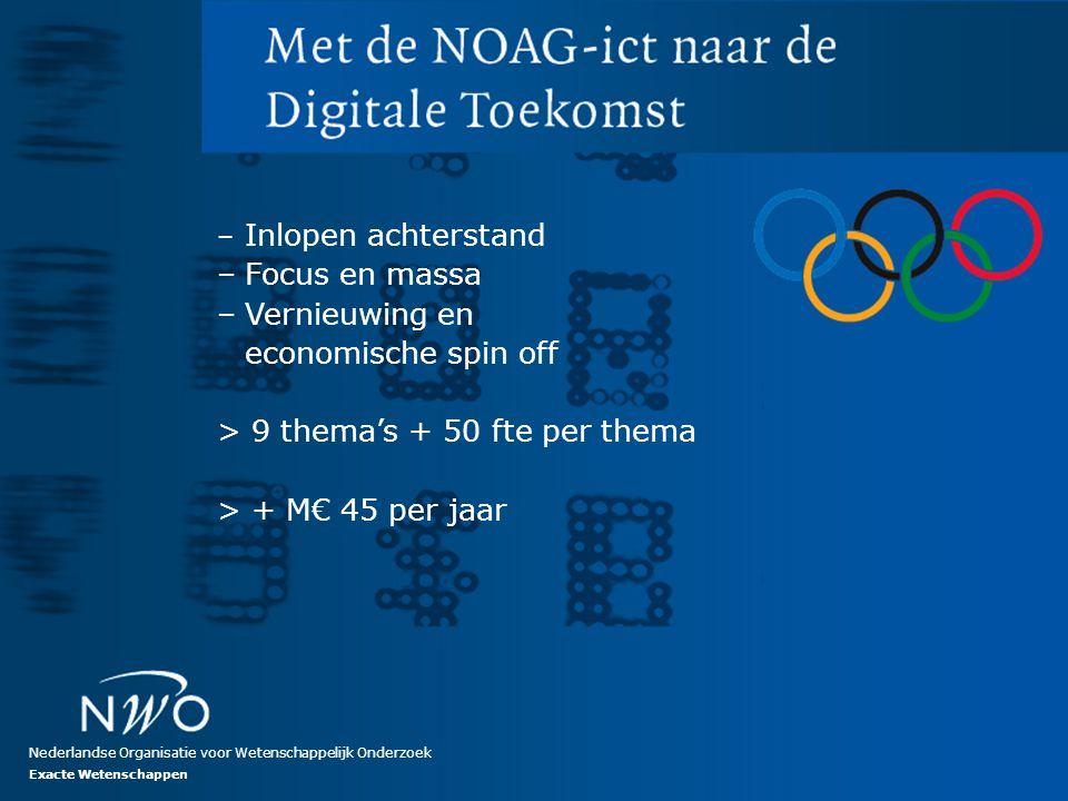 No rights can be claimed from this presentation Nederlandse Organisatie voor Wetenschappelijk Onderzoek – Inlopen achterstand –Focus en massa –Vernieu