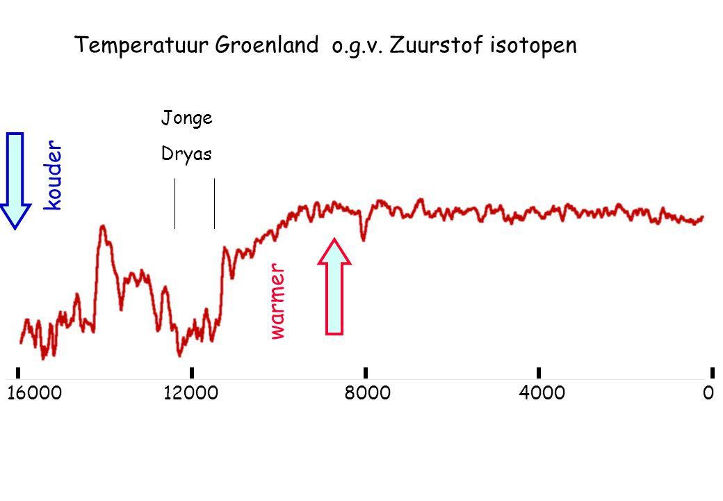Temperatuur Groenland o.g.v. Zuurstof isotopen warmer kouder 1600012000800040000 Jonge Dryas