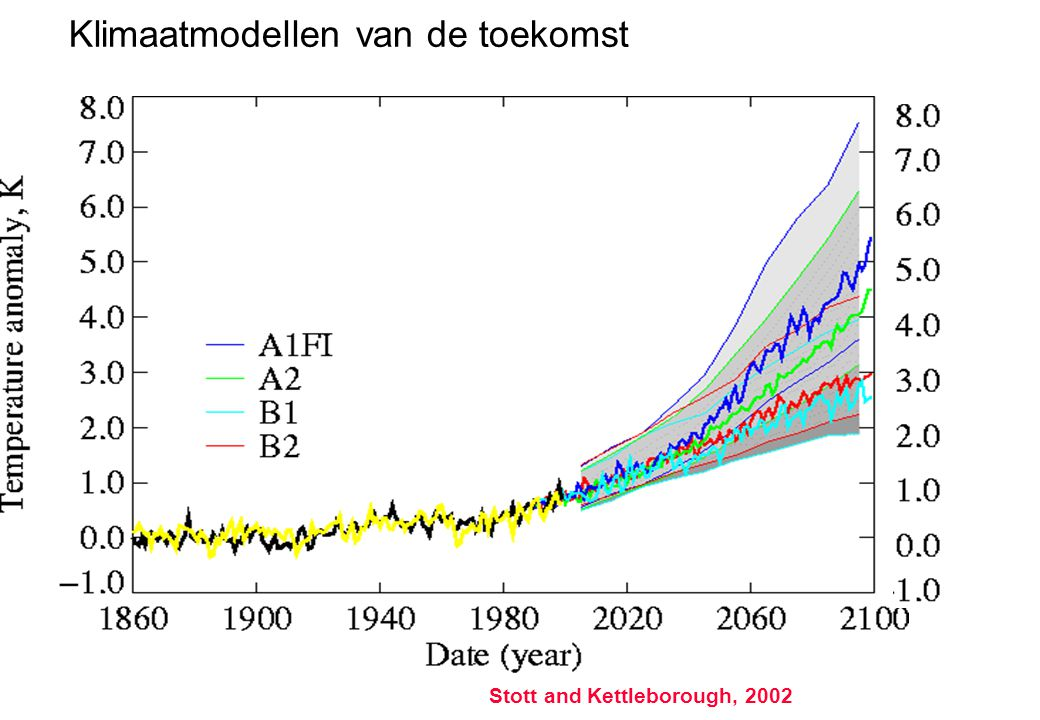 Uncertainty in future climate Stott and Kettleborough, 2002 Klimaatmodellen van de toekomst