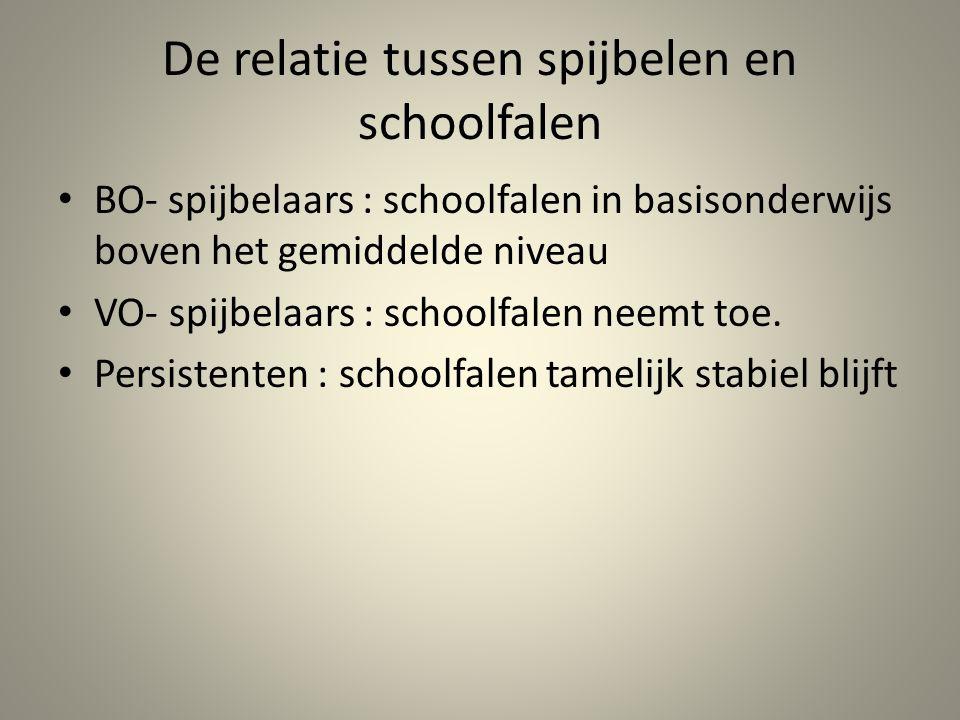 De relatie tussen spijbelen en schoolfalen BO- spijbelaars : schoolfalen in basisonderwijs boven het gemiddelde niveau VO- spijbelaars : schoolfalen n