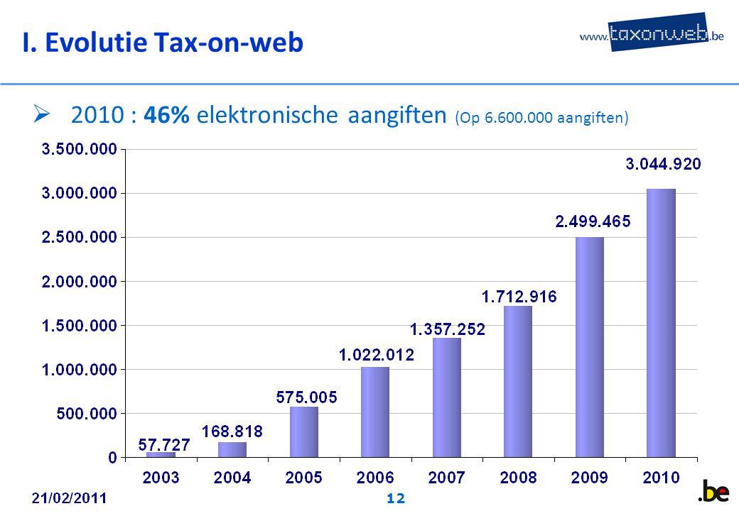 12  2010 : 46% elektronische aangiften (Op 6.600.000 aangiften) I. Evolutie Tax-on-web