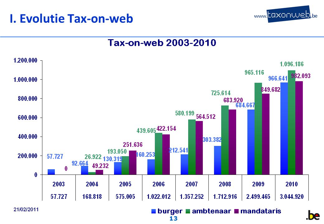 13 I. Evolutie Tax-on-web