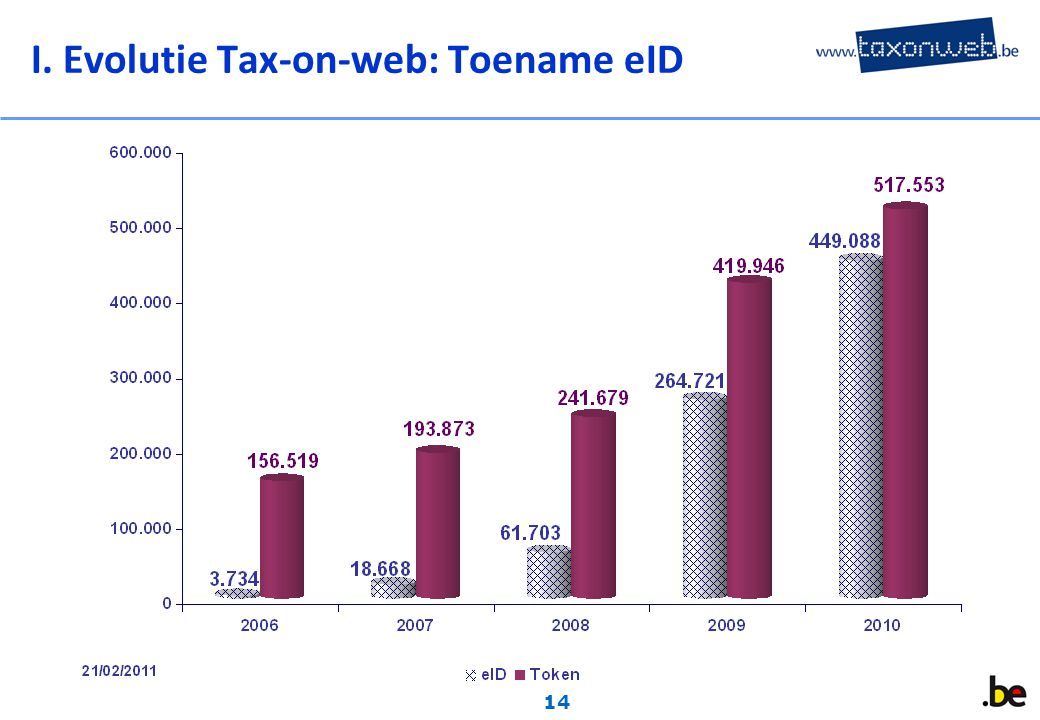 14 I. Evolutie Tax-on-web: Toename eID