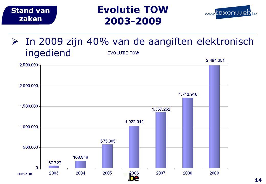 14 Evolutie TOW 2003-2009  In 2009 zijn 40% van de aangiften elektronisch ingediend Stand van zaken