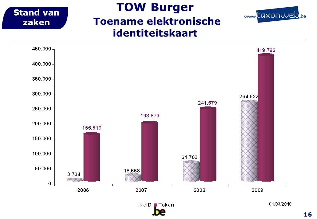 16 TOW Burger Toename elektronische identiteitskaart Stand van zaken