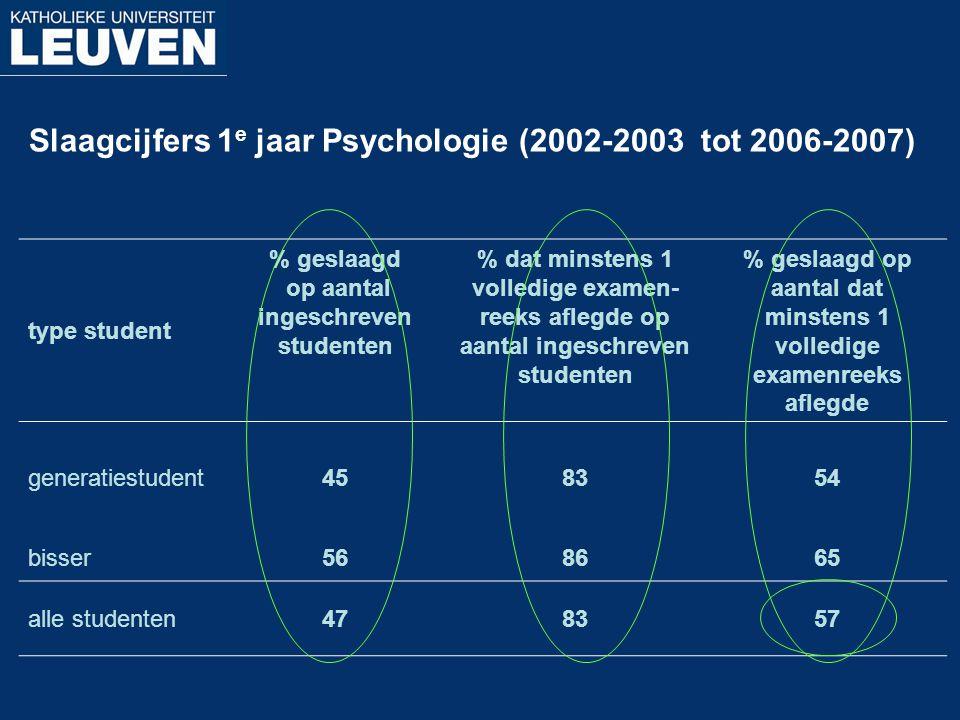 Slaagcijfers 1 e jaar Psychologie (2002-2003 tot 2006-2007) type student % geslaagd op aantal ingeschreven studenten % dat minstens 1 volledige examen