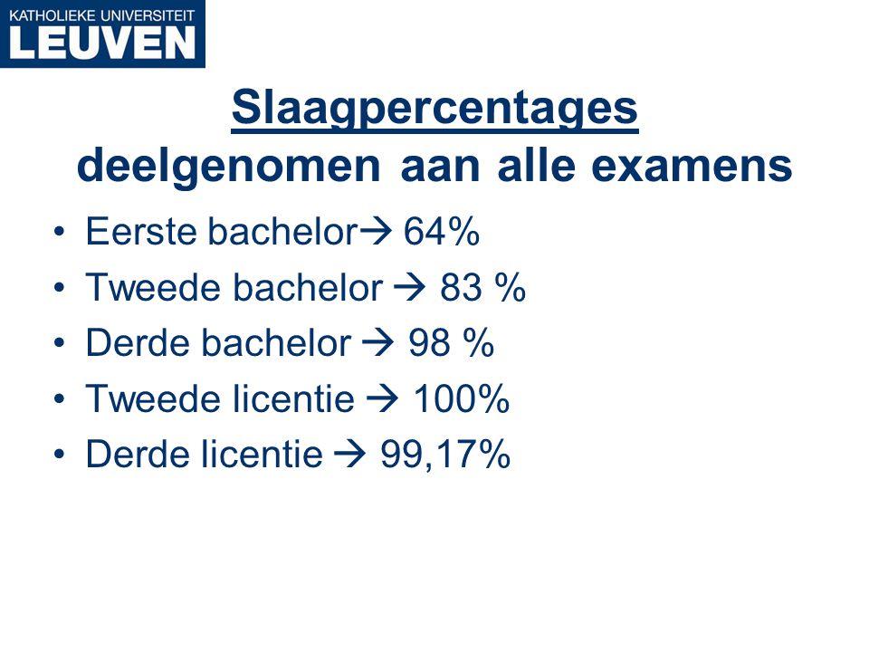 Slaagpercentages deelgenomen aan alle examens Eerste bachelor  64% Tweede bachelor  83 % Derde bachelor  98 % Tweede licentie  100% Derde licentie