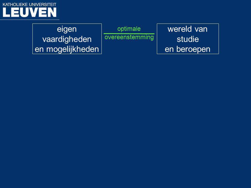 eigen vaardigheden en mogelijkheden wereld van studie en beroepen optimale overeenstemming