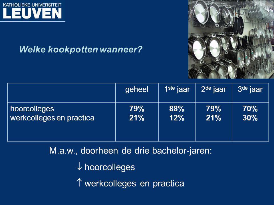 Welke kookpotten wanneer? geheel1 ste jaar2 de jaar3 de jaar hoorcolleges werkcolleges en practica 79% 21% 88% 12% 79% 21% 70% 30% M.a.w., doorheen de