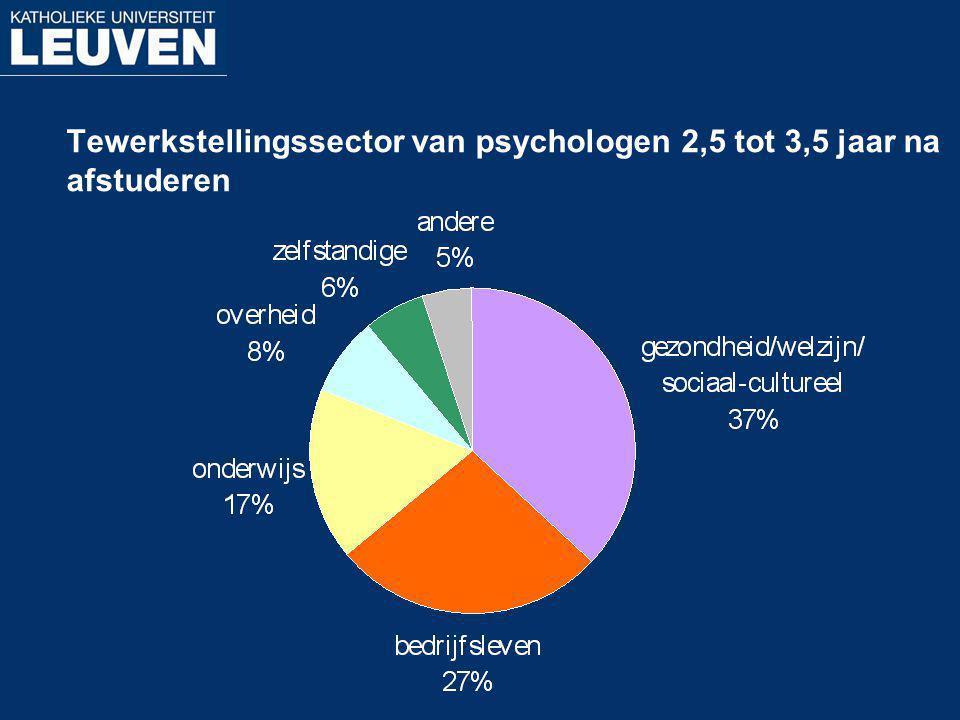 Tewerkstellingssector van psychologen 2,5 tot 3,5 jaar na afstuderen