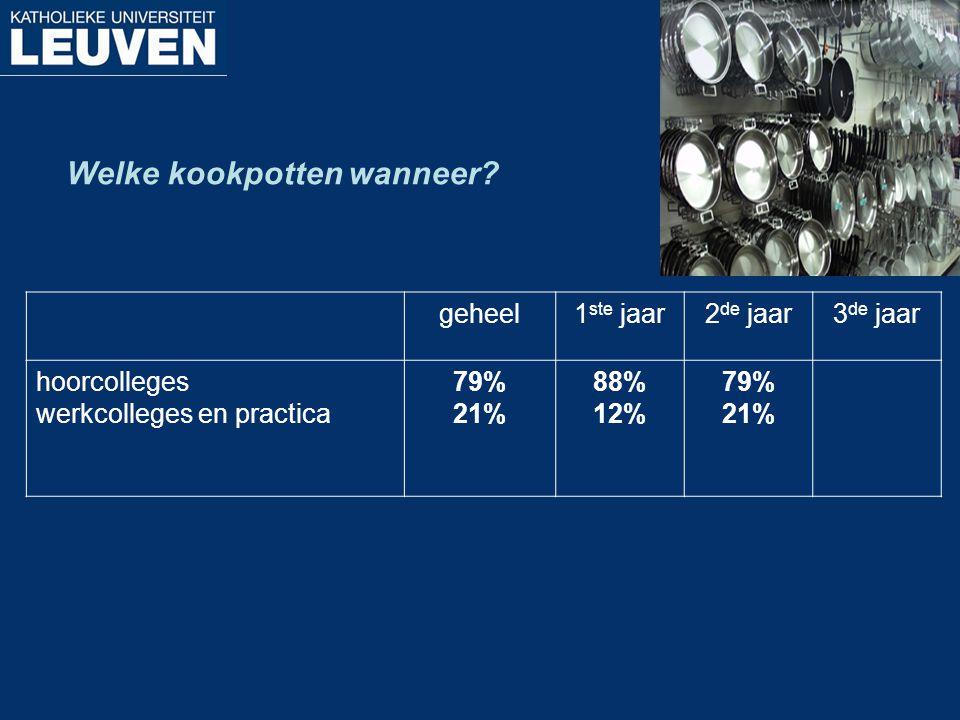 Welke kookpotten wanneer? geheel1 ste jaar2 de jaar3 de jaar hoorcolleges werkcolleges en practica 79% 21% 88% 12% 79% 21%