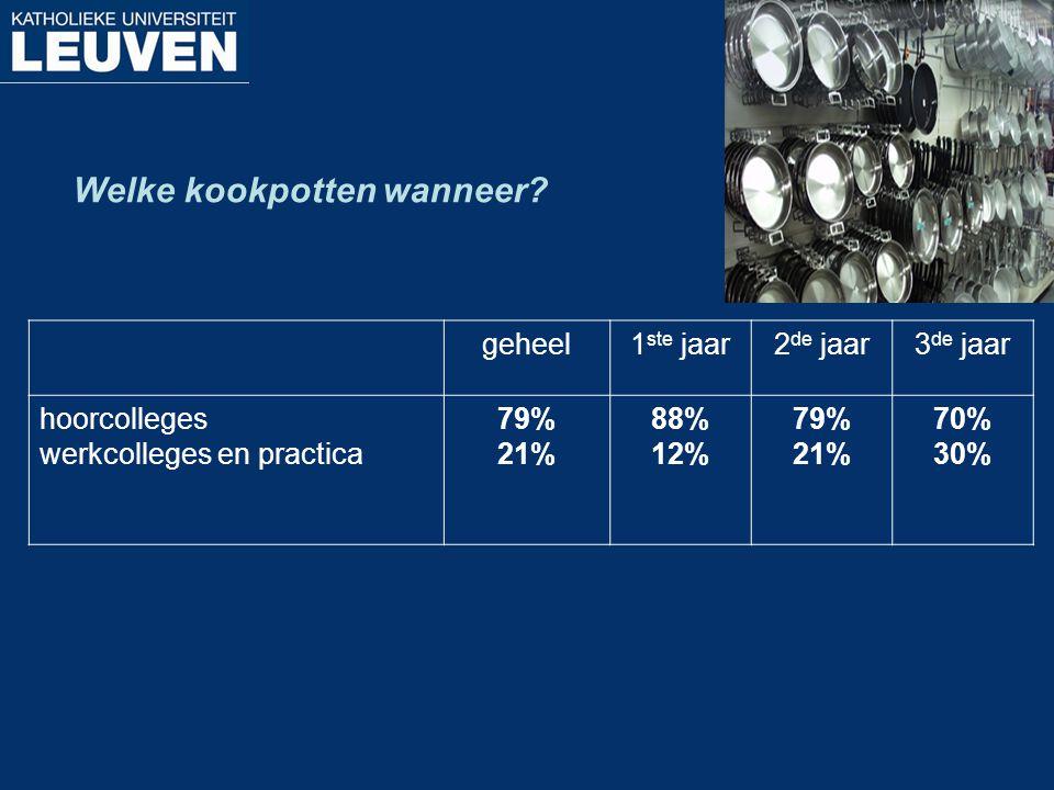 Welke kookpotten wanneer? geheel1 ste jaar2 de jaar3 de jaar hoorcolleges werkcolleges en practica 79% 21% 88% 12% 79% 21% 70% 30%