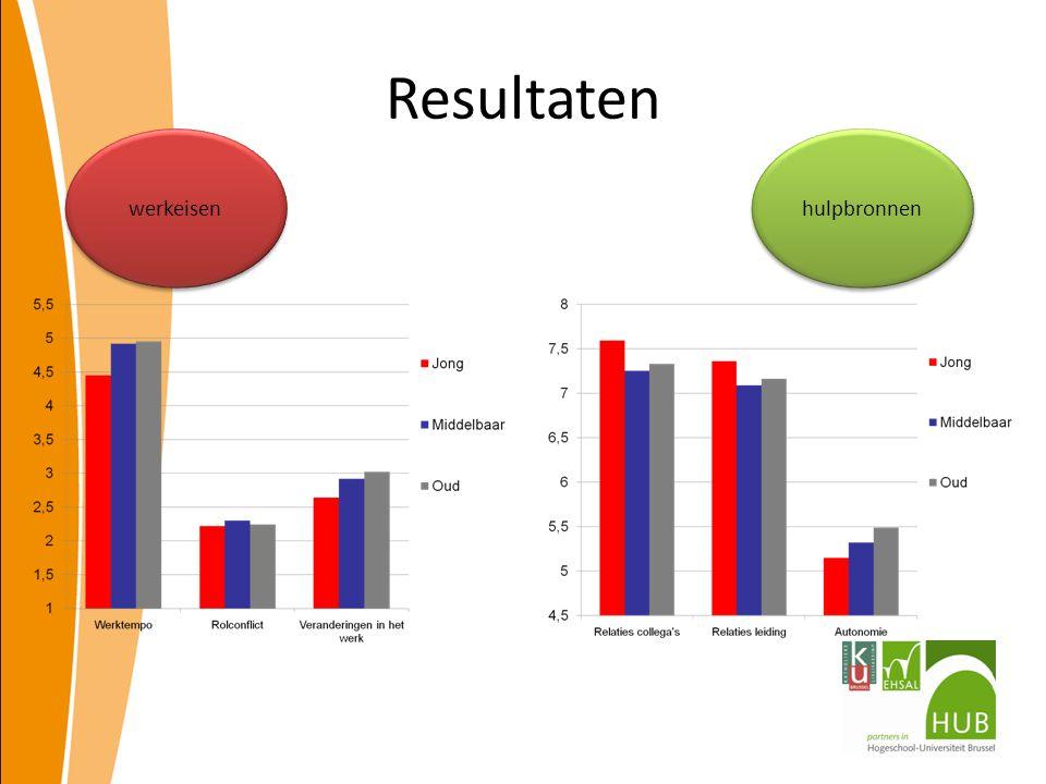 Resultaten hulpbronnen werkeisen
