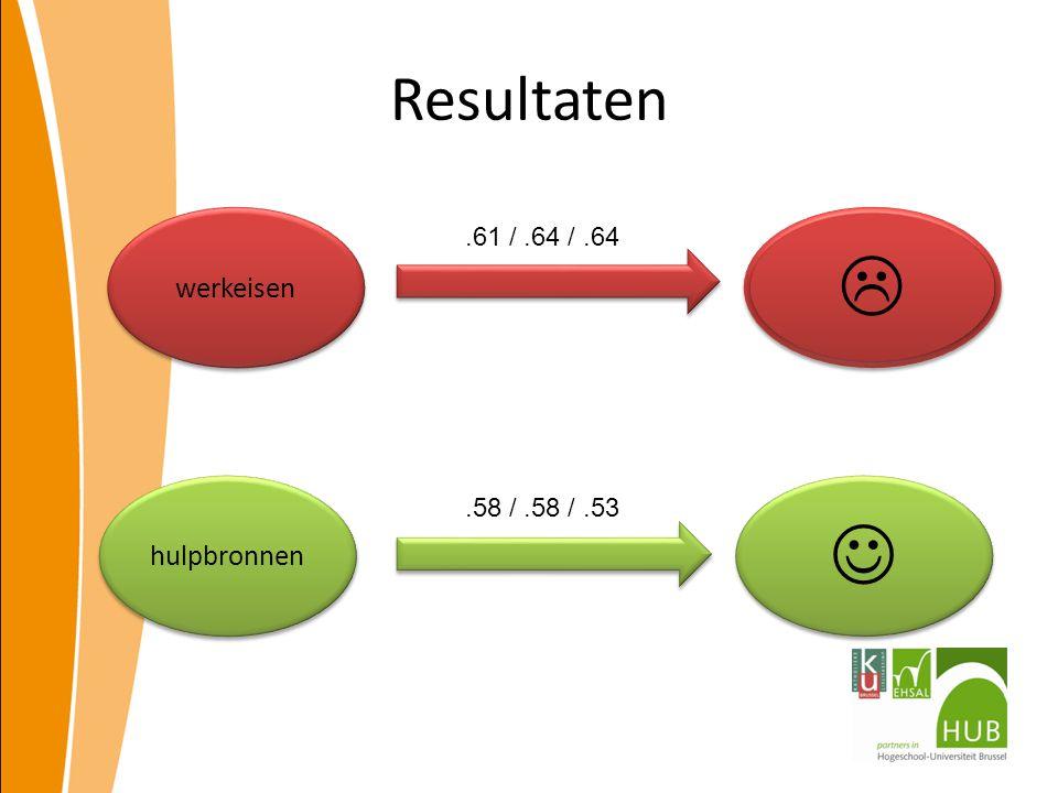 Resultaten hulpbronnen werkeisen  .61 /.64 /.64.58 /.58 /.53