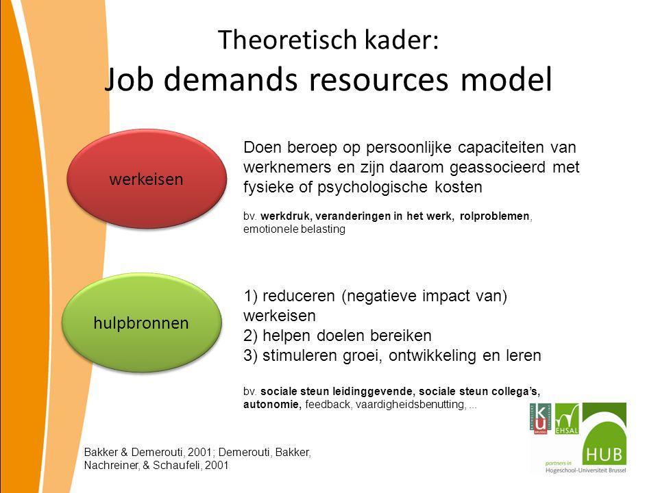 Theoretisch kader: Job demands resources model hulpbronnen werkeisen Doen beroep op persoonlijke capaciteiten van werknemers en zijn daarom geassociee