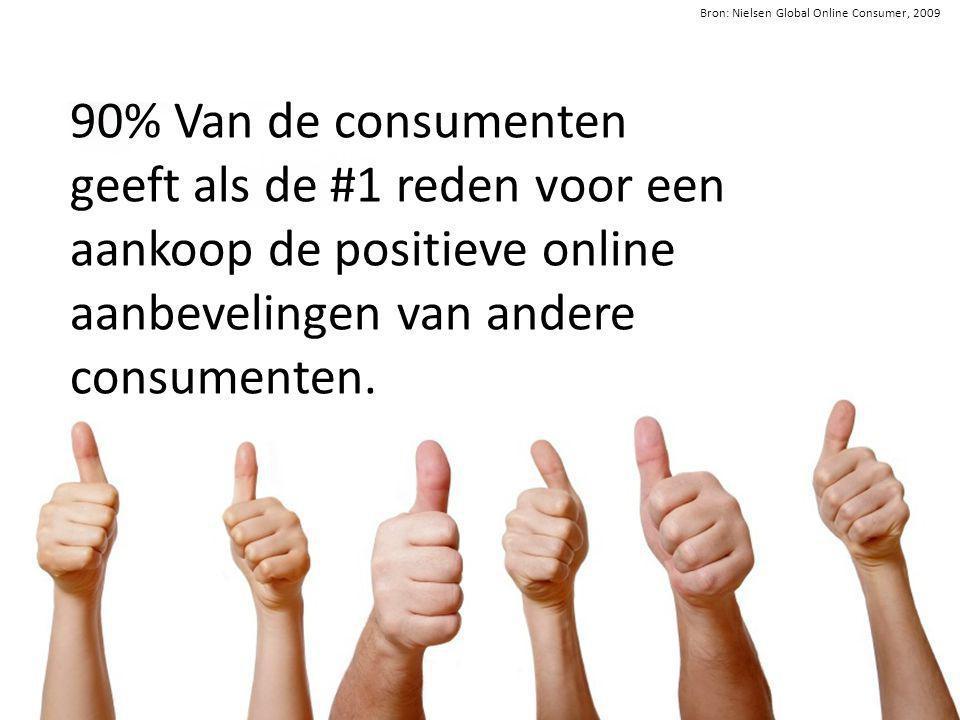 90% Van de consumenten geeft als de #1 reden voor een aankoop de positieve online aanbevelingen van andere consumenten.