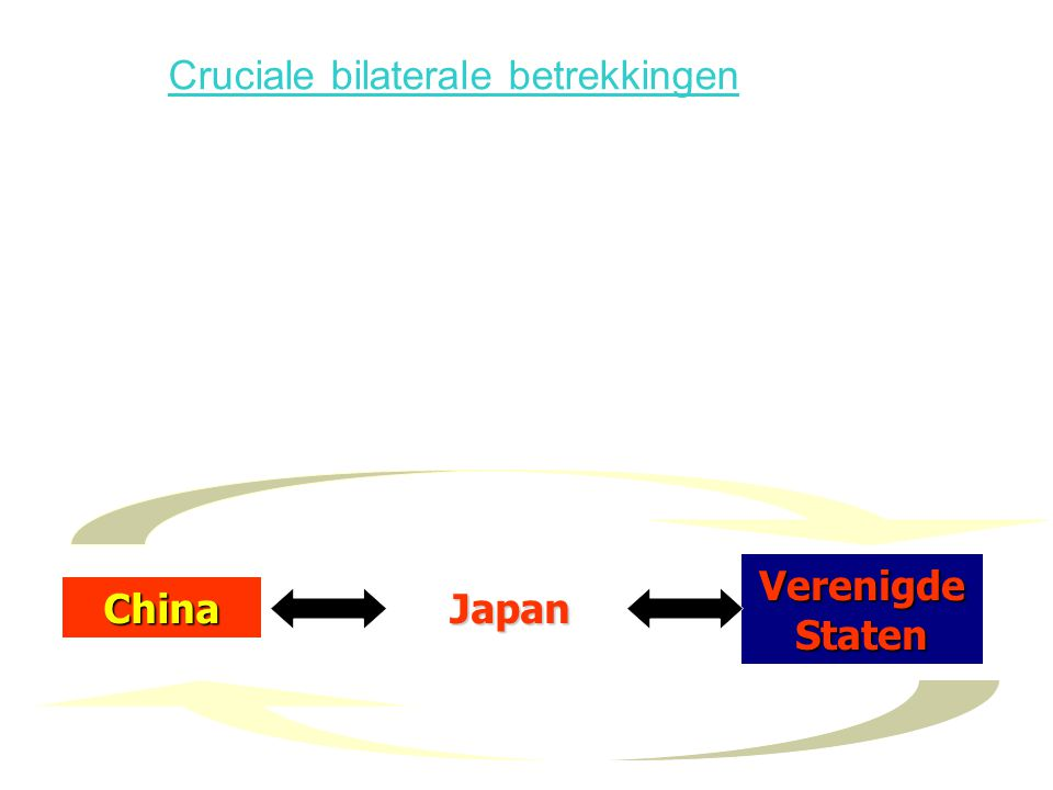 Cruciale bilaterale betrekkingen JapanChina Verenigde Staten
