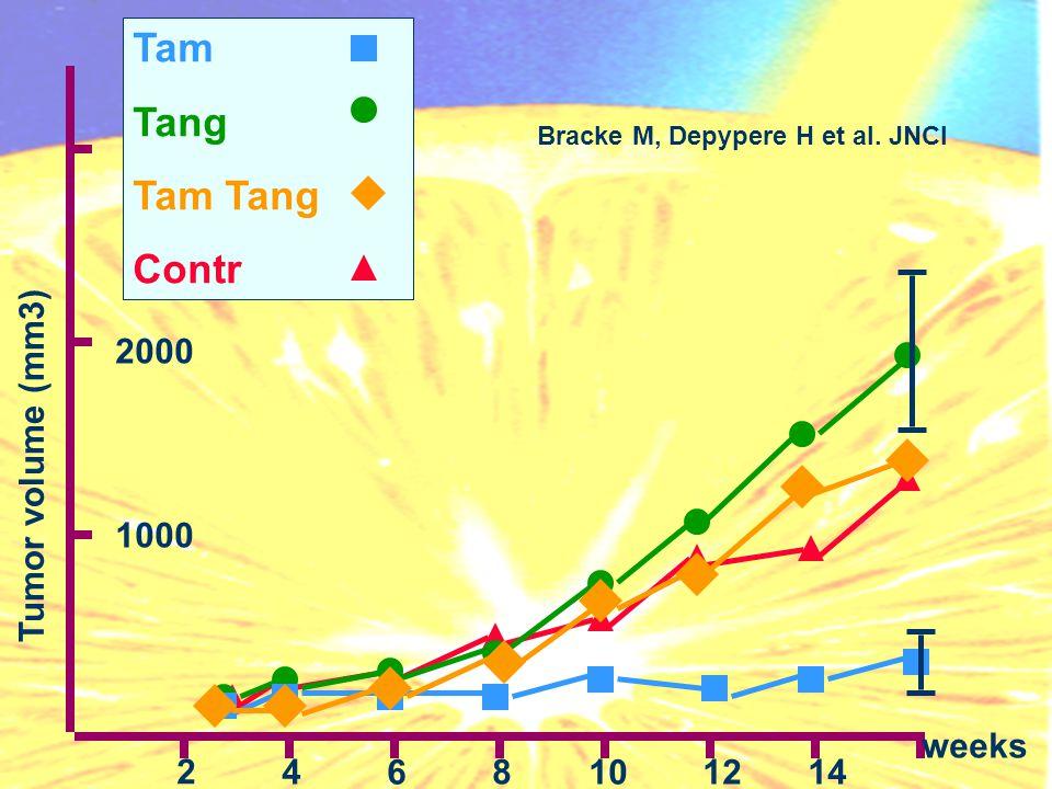Tam Tang Tam Tang Contr Tumor volume (mm3) 1000 2000 2 84 6141210 weeks Bracke M, Depypere H et al. JNCI