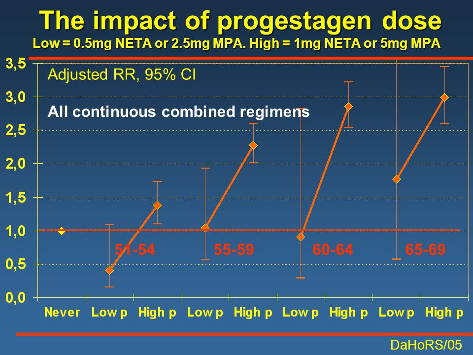 The impact of progestagen dose Low = 0.5mg NETA or 2.5mg MPA. High = 1mg NETA or 5mg MPA The impact of progestagen dose Low = 0.5mg NETA or 2.5mg MPA.