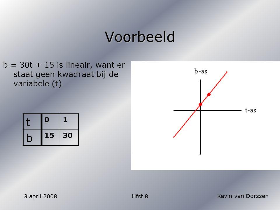 Kevin van Dorssen 3 april 2008Hfst 8 Voorbeeld b = 30t + 15 is lineair, want er staat geen kwadraat bij de variabele (t) t 01 b 1530