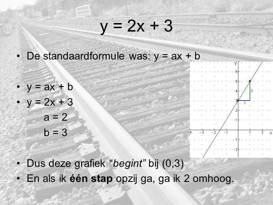 Paragraaf 2 Lijn l: y = ax + b y = ax + 2 y = 2x + 2 Lijn k: y = ax + b y = ax + 5 y = - 2x + 2 Lijn m: y = ax + b y = ax + 2 y = ⅓x + 2 3 opzij is 1 omhoog.