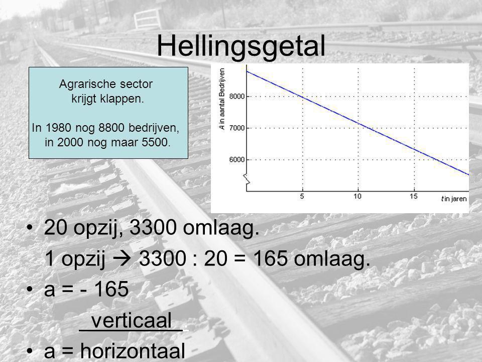 Hellingsgetal 20 opzij, 3300 omlaag. 1 opzij  3300 : 20 = 165 omlaag. a = - 165 verticaal. a = horizontaal Agrarische sector krijgt klappen. In 1980
