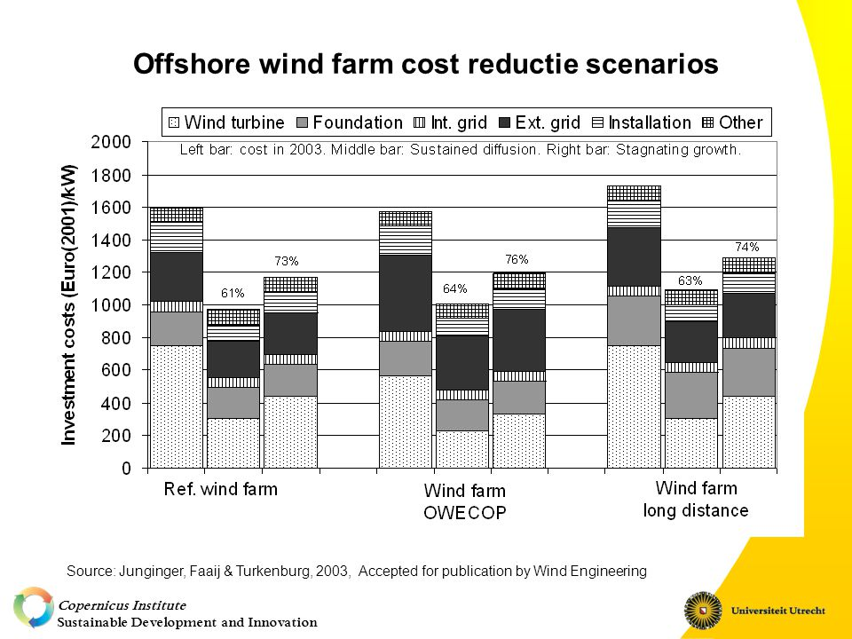 Copernicus Institute Sustainable Development and Innovation Offshore wind farm cost reductie scenarios Source: Junginger, Faaij & Turkenburg, 2003, Accepted for publication by Wind Engineering