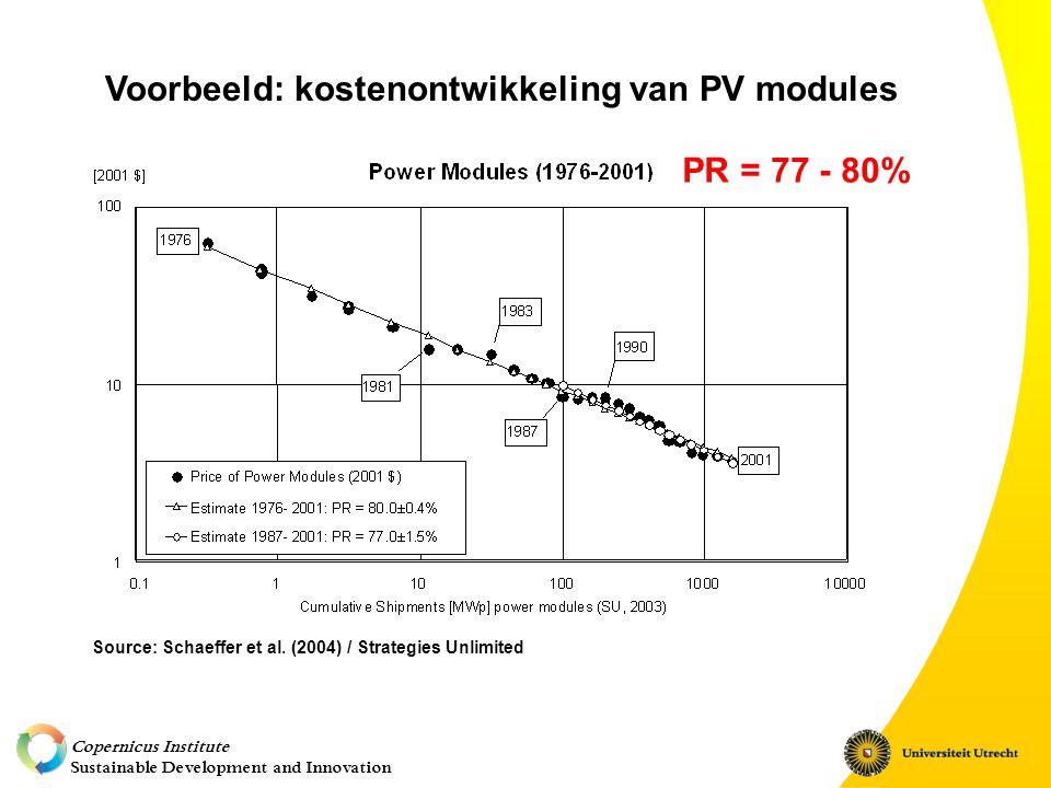 Copernicus Institute Sustainable Development and Innovation O/PTLS = Optimistic/pessimistic technological learning scenario Resultaten voor Nederland met de voortzetting van huidig (2004) beleid (gericht op 19 TWh)