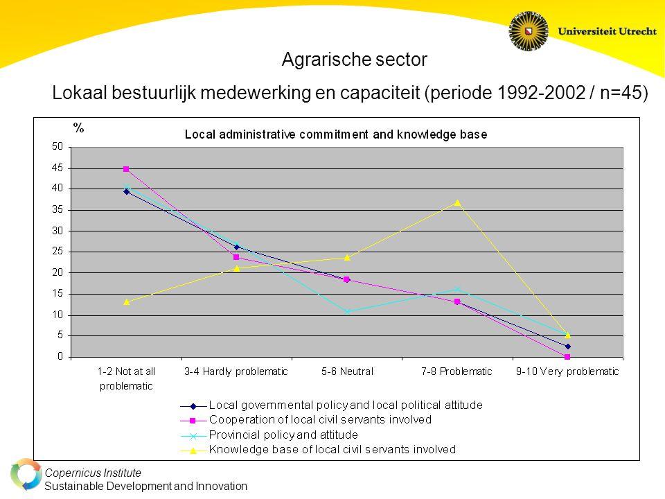 Copernicus Institute Sustainable Development and Innovation Agrarische sector Lokaal bestuurlijk medewerking en capaciteit (periode 1992-2002 / n=45)