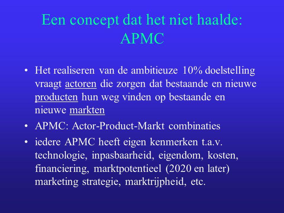 Een concept dat het niet haalde: APMC Het realiseren van de ambitieuze 10% doelstelling vraagt actoren die zorgen dat bestaande en nieuwe producten hun weg vinden op bestaande en nieuwe markten APMC: Actor-Product-Markt combinaties iedere APMC heeft eigen kenmerken t.a.v.