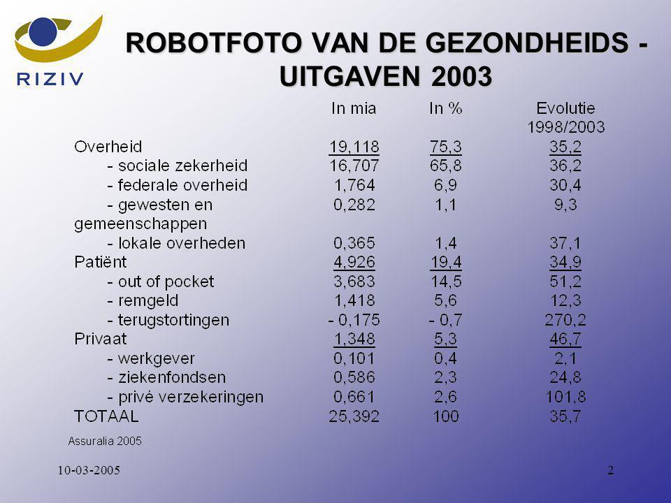 210-03-2005 ROBOTFOTO VAN DE GEZONDHEIDS - UITGAVEN 2003