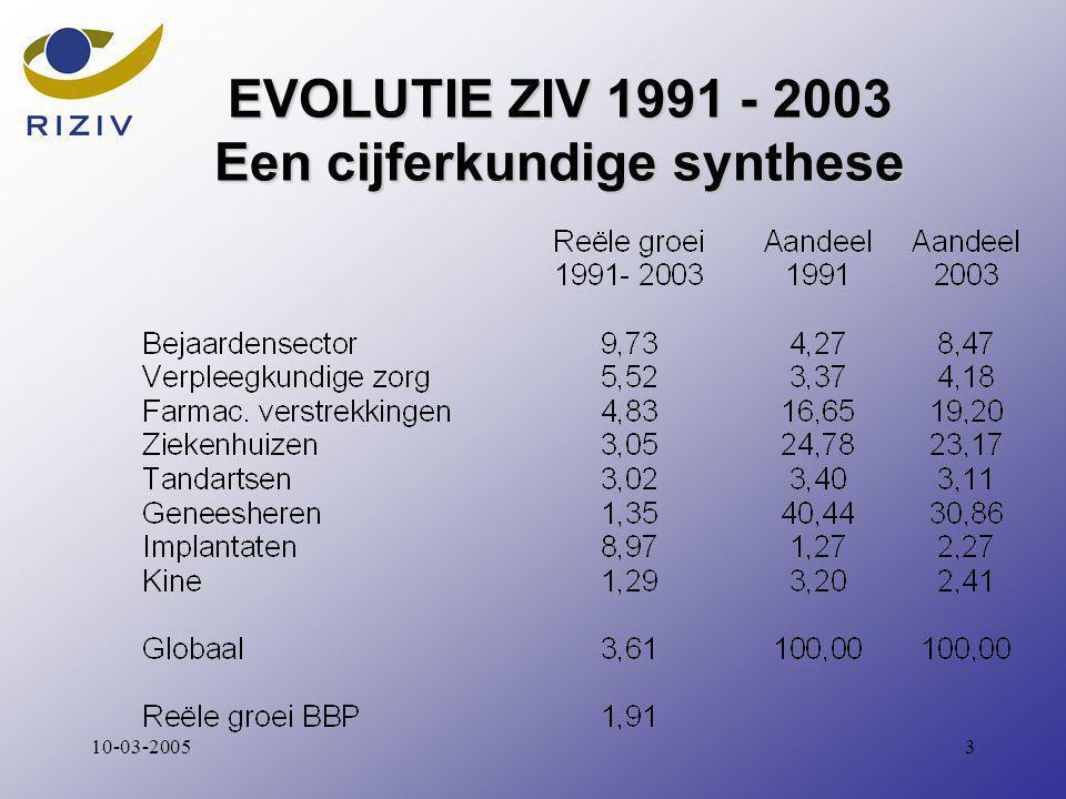 310-03-2005 EVOLUTIE ZIV 1991 - 2003 Een cijferkundige synthese