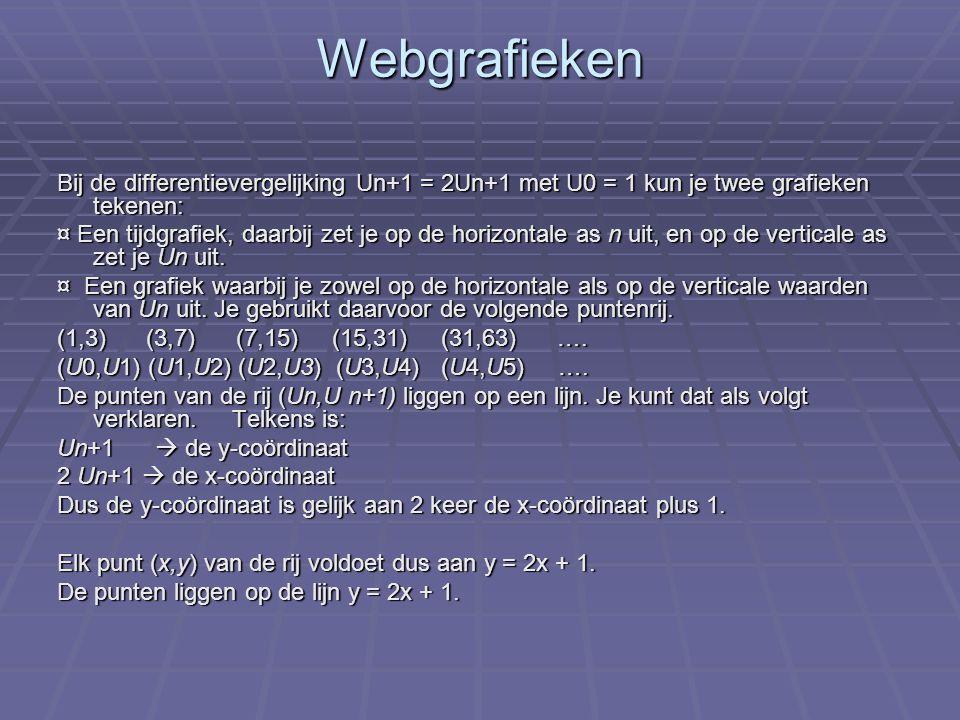 Webgrafiek tekenen  Er bestaat om methode om zonder te rekenen bij een gegeven strartwaarde U 0 de punten (Un, Un+1) snel te tekenen.