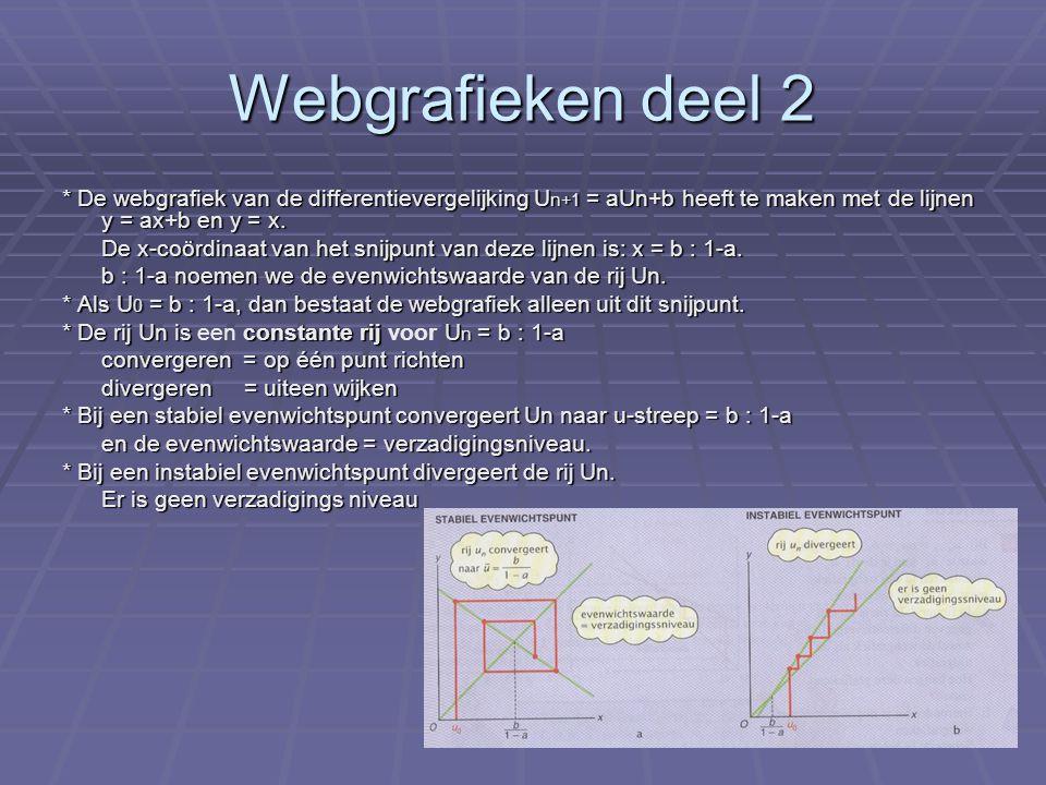 Directe en recursieve formules In deze paragraaf gaan we kijken naar getallenrijen en de daarbij behorende formules.